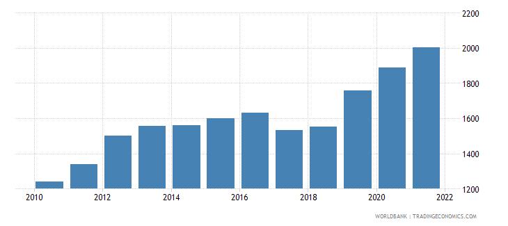 guyana liquid liabilities in millions usd 2000 constant wb data