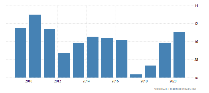 guyana liquid liabilities to gdp percent wb data