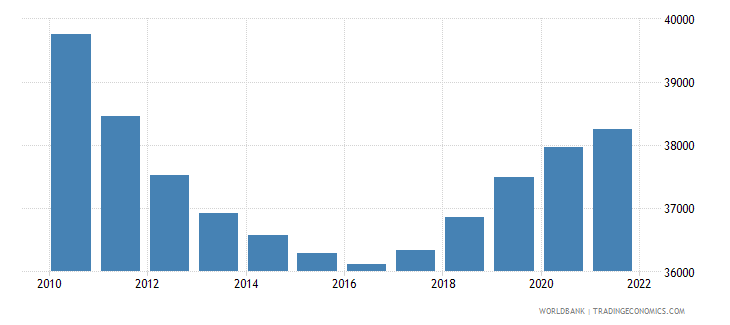 guyana male population 05 09 wb data