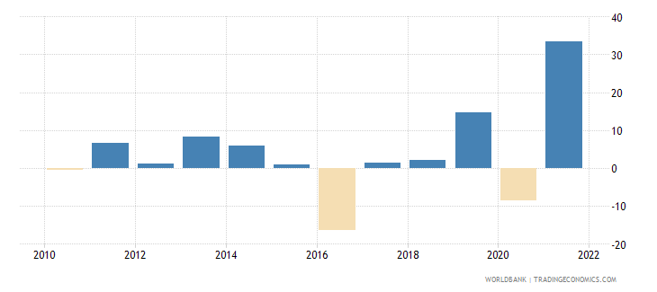 guyana manufacturing value added annual percent growth wb data