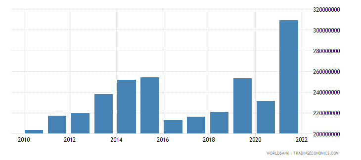 guyana manufacturing value added constant 2000 us dollar wb data