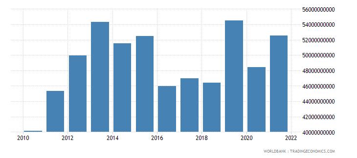 guyana manufacturing value added current lcu wb data