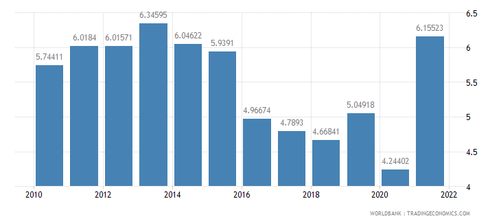 guyana manufacturing value added percent of gdp wb data