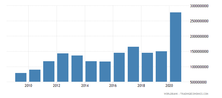 guyana merchandise exports by the reporting economy us dollar wb data