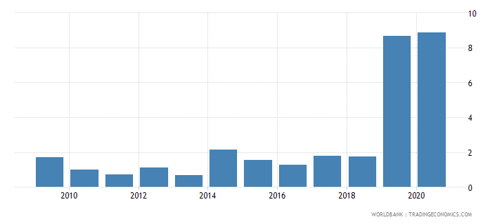 guyana merchandise exports to developing economies in east asia  pacific percent of total merchandise exports wb data