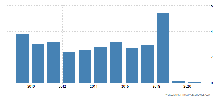 guyana merchandise exports to developing economies in europe  central asia percent of total merchandise exports wb data