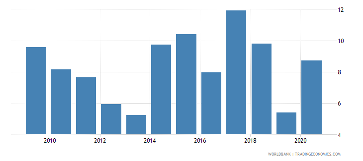 guyana merchandise exports to developing economies in latin america  the caribbean percent of total merchandise exports wb data