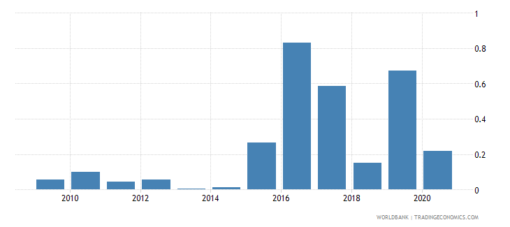 guyana merchandise exports to developing economies in sub saharan africa percent of total merchandise exports wb data