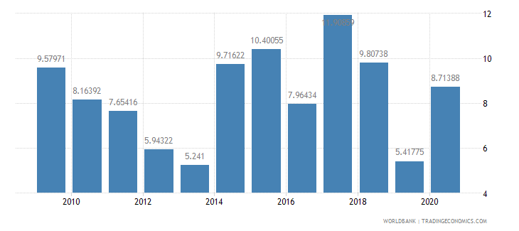 guyana merchandise exports to developing economies within region percent of total merchandise exports wb data