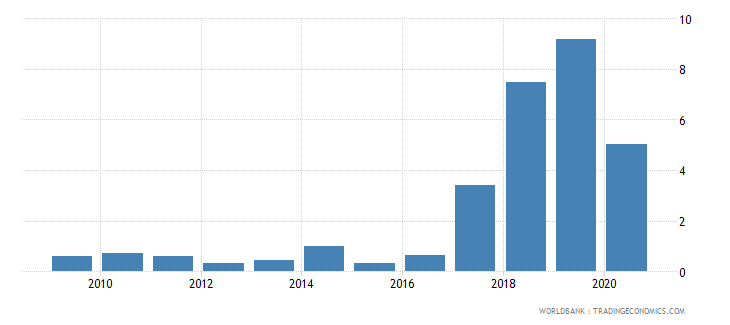 guyana merchandise exports to economies in the arab world percent of total merchandise exports wb data