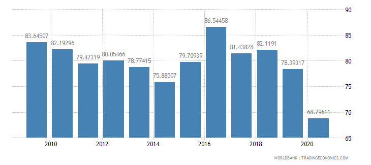guyana merchandise exports to high income economies percent of total merchandise exports wb data