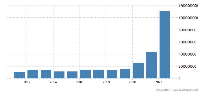 guyana merchandise exports us dollar wb data