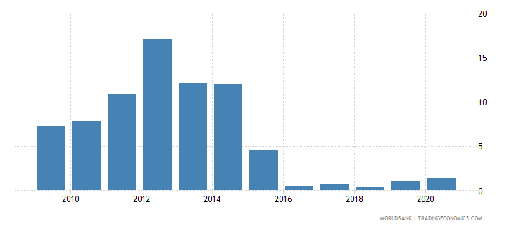 guyana merchandise imports by the reporting economy residual percent of total merchandise imports wb data