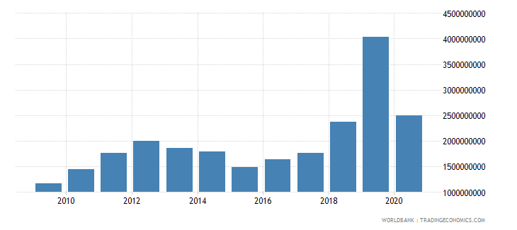 guyana merchandise imports by the reporting economy us dollar wb data