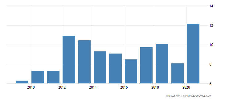 guyana merchandise imports from developing economies in east asia  pacific percent of total merchandise imports wb data