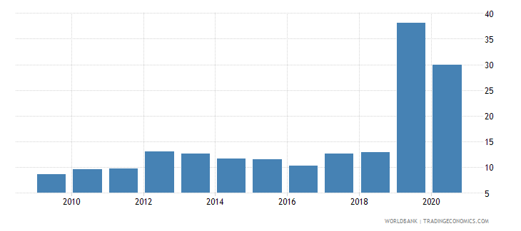 guyana merchandise imports from developing economies outside region percent of total merchandise imports wb data