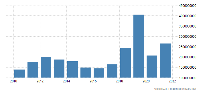 guyana merchandise imports us dollar wb data