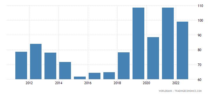 guyana merchandise trade percent of gdp wb data