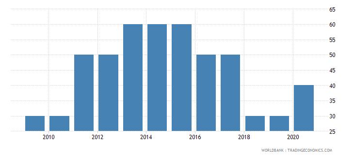 guyana methodology assessment of statistical capacity scale 0  100 wb data