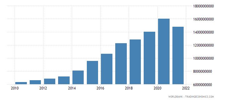 guyana military expenditure current lcu wb data