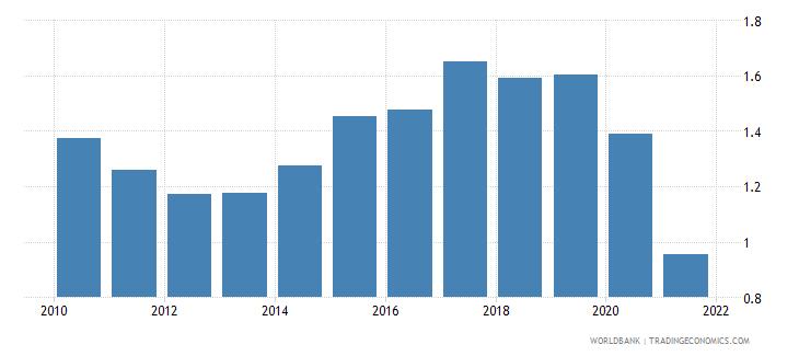 guyana military expenditure percent of gdp wb data