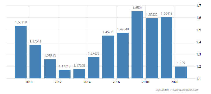 guyana military expenditure percent of gdp wb data
