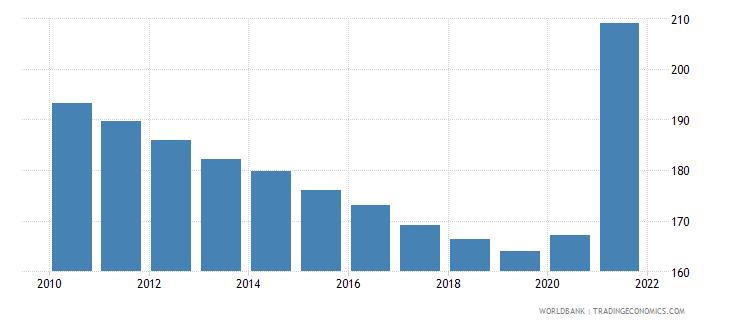 guyana mortality rate adult female per 1 000 female adults wb data