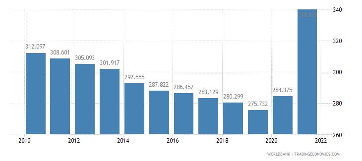 guyana mortality rate adult male per 1 000 male adults wb data