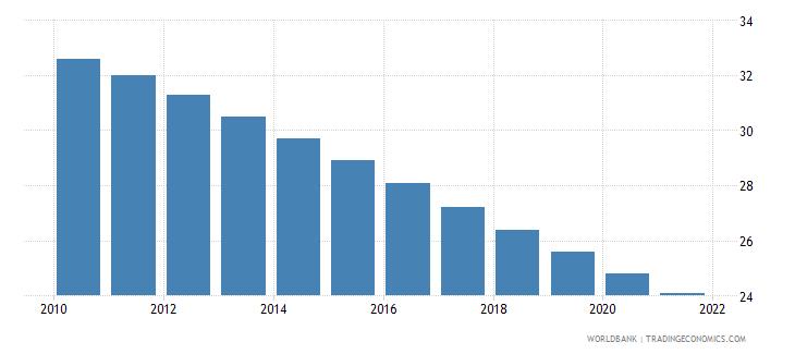guyana mortality rate under 5 female per 1000 wb data