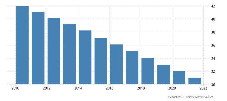 guyana mortality rate under 5 male per 1000 wb data