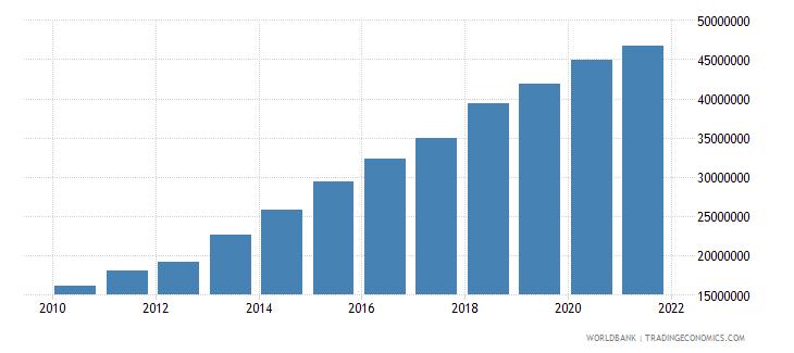 guyana multilateral debt service tds us dollar wb data