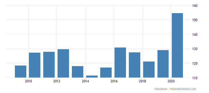 guyana net barter terms of trade index 2000  100 wb data