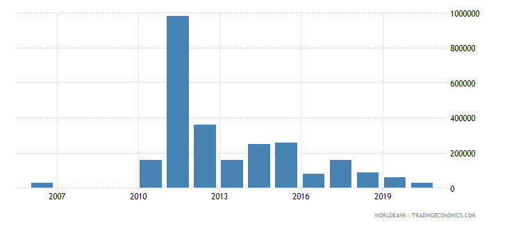guyana net bilateral aid flows from dac donors australia us dollar wb data