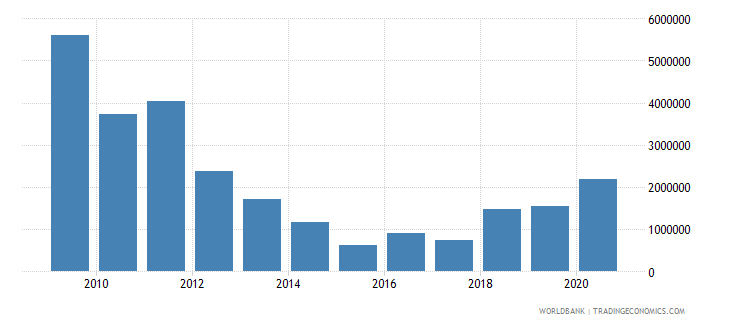 guyana net bilateral aid flows from dac donors canada us dollar wb data