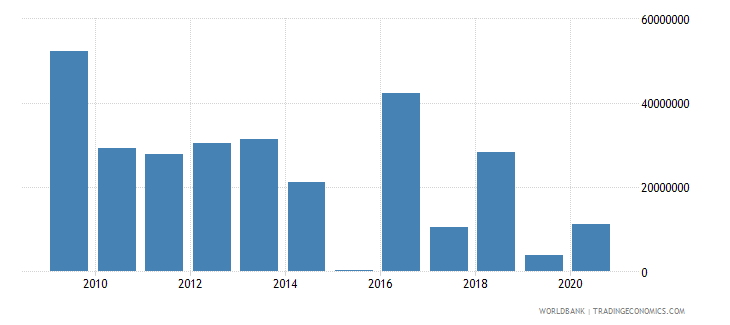 guyana net bilateral aid flows from dac donors european commission us dollar wb data