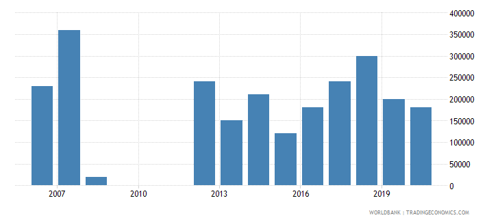 guyana net bilateral aid flows from dac donors france us dollar wb data