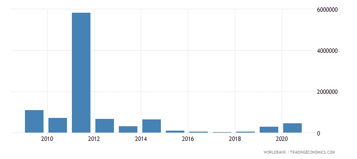 guyana net bilateral aid flows from dac donors germany us dollar wb data