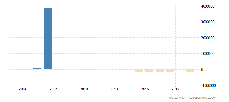 guyana net bilateral aid flows from dac donors italy us dollar wb data