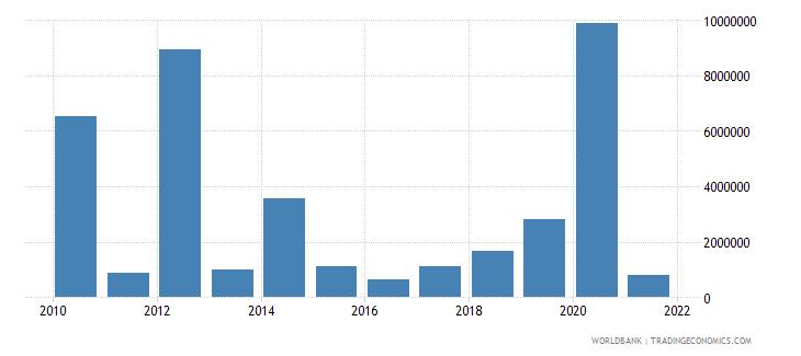 guyana net bilateral aid flows from dac donors japan us dollar wb data