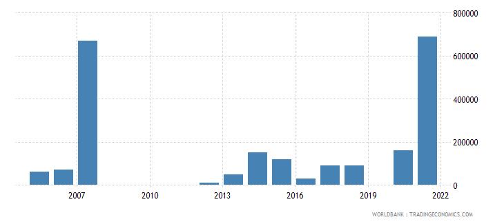 guyana net bilateral aid flows from dac donors korea rep us dollar wb data