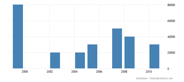 guyana net bilateral aid flows from dac donors luxembourg us dollar wb data