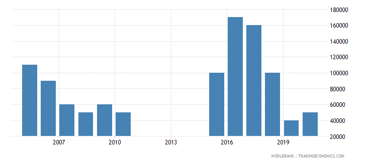 guyana net bilateral aid flows from dac donors new zealand us dollar wb data