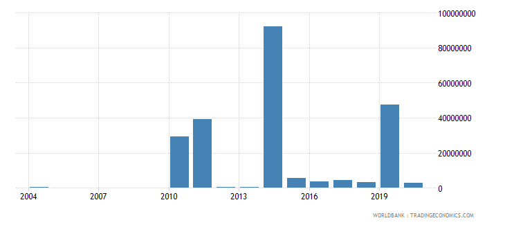 guyana net bilateral aid flows from dac donors norway us dollar wb data