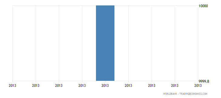 guyana net bilateral aid flows from dac donors slovenia current us$ wb data