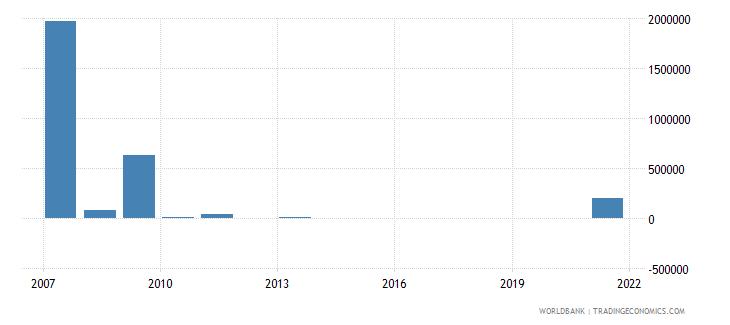 guyana net bilateral aid flows from dac donors spain us dollar wb data