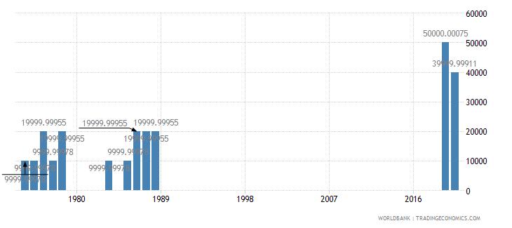 guyana net bilateral aid flows from dac donors switzerland us dollar wb data