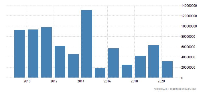 guyana net bilateral aid flows from dac donors total us dollar wb data