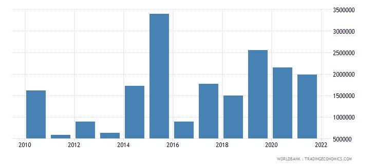guyana net bilateral aid flows from dac donors united kingdom us dollar wb data