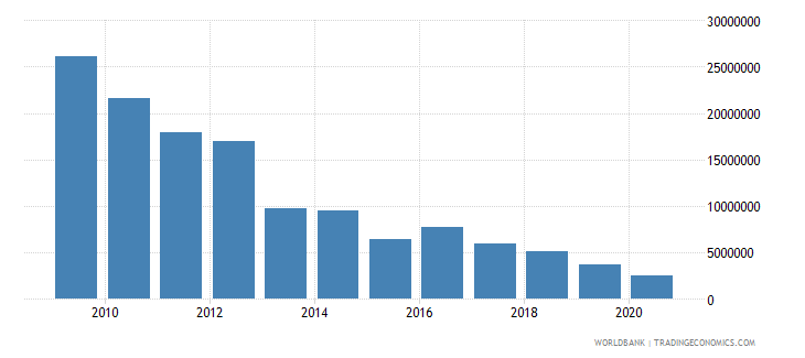 guyana net bilateral aid flows from dac donors united states us dollar wb data