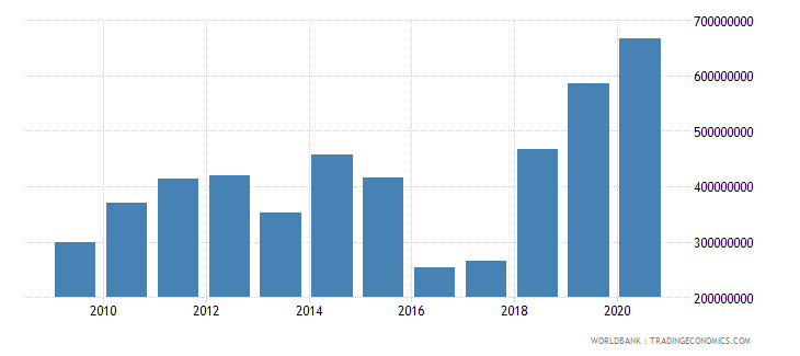 guyana net current transfers bop us dollar wb data